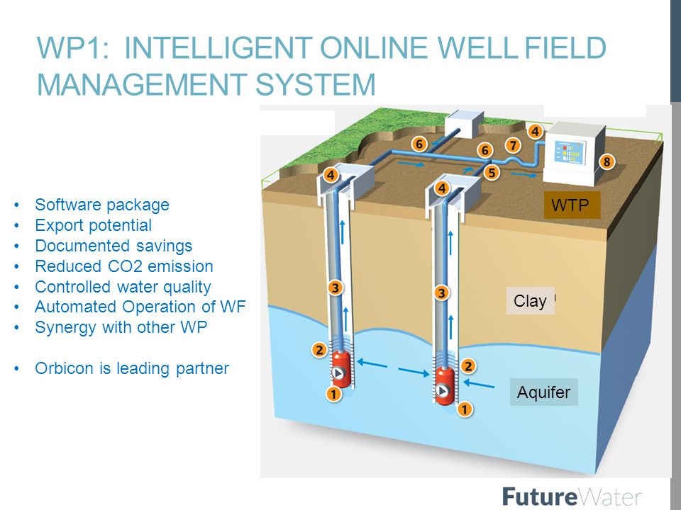 WP1: INTELLIGENT ONLINE WELL FIELD MANAGEMENT SYSTEM Software package Export potential Documented savings Reduced CO2 emission Controlled water quality Automated Operation of WF Synergy with other WP Orbicon is leading partner Aquifer WTP Clay