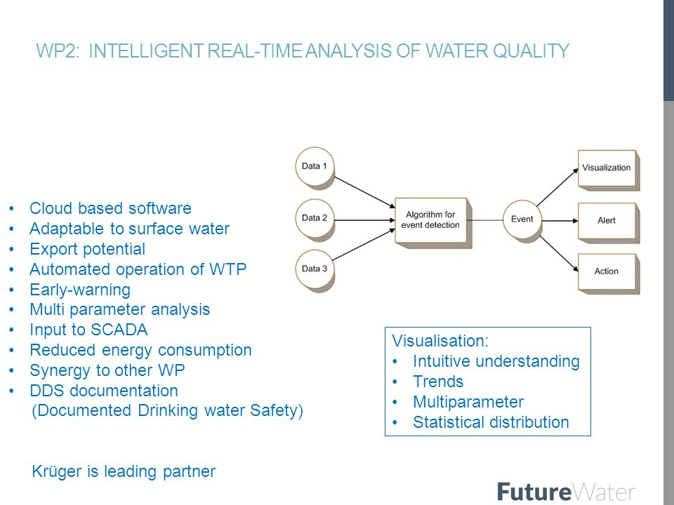 WP2: INTELLIGENT REAL-TIME ANALYSIS OF WATER QUALITY Cloud based software Adaptable to surface water Export potential Automated operation of WTP Early-warning Multi parameter analysis Input to SCADA Reduced energy consumption Synergy to other WP DDS documentation (Documented Drinking water Safety) Krüger is leading partner Visualisation: Intuitive understanding Trends Multiparameter Statistical distribution