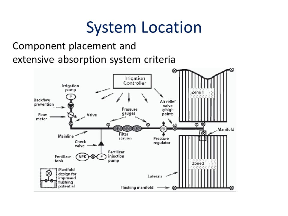 System Location Component placement and extensive absorption system criteria