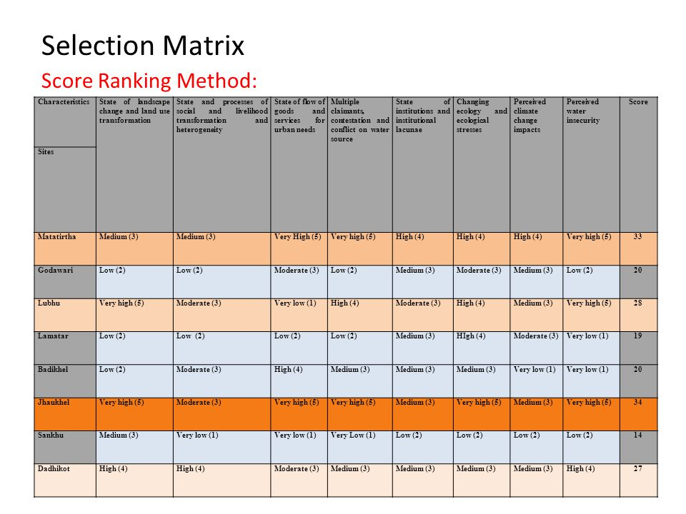Selection Matrix Score Ranking Method: CharacteristicsState of landscape change and land use transformation State and processes of social and livelihood transformation and heterogeneity State of flow of goods and services for urban needs Multiple claimants, contestation and conflict on water source State of institutions and institutional lacunae Changing ecology and ecological stresses Perceived climate change impacts Perceived water insecurity Score Sites MatatirthaMedium (3) Very High (5)Very high (5)High (4) Very high (5)33 GodawariLow (2) Moderate (3)Low (2)Medium (3)Moderate (3)Medium (3)Low (2)20 LubhuVery high (5)Moderate (3)Very low (1)High (4)Moderate (3)High (4)Medium (3)Very high (5)28 LamatarLow (2) Medium (3)HIgh (4)Moderate (3)Very low (1)19 BadikhelLow (2)Moderate (3)High (4)Medium (3) Very low (1) 20 JhaukhelVery high (5)Moderate (3)Very high (5) Medium (3)Very high (5)Medium (3)Very high (5)34 SankhuMedium (3)Very low (1) Very Low (1)Low (2) 14 DadhikotHigh (4) Moderate (3)Medium (3) High (4)27