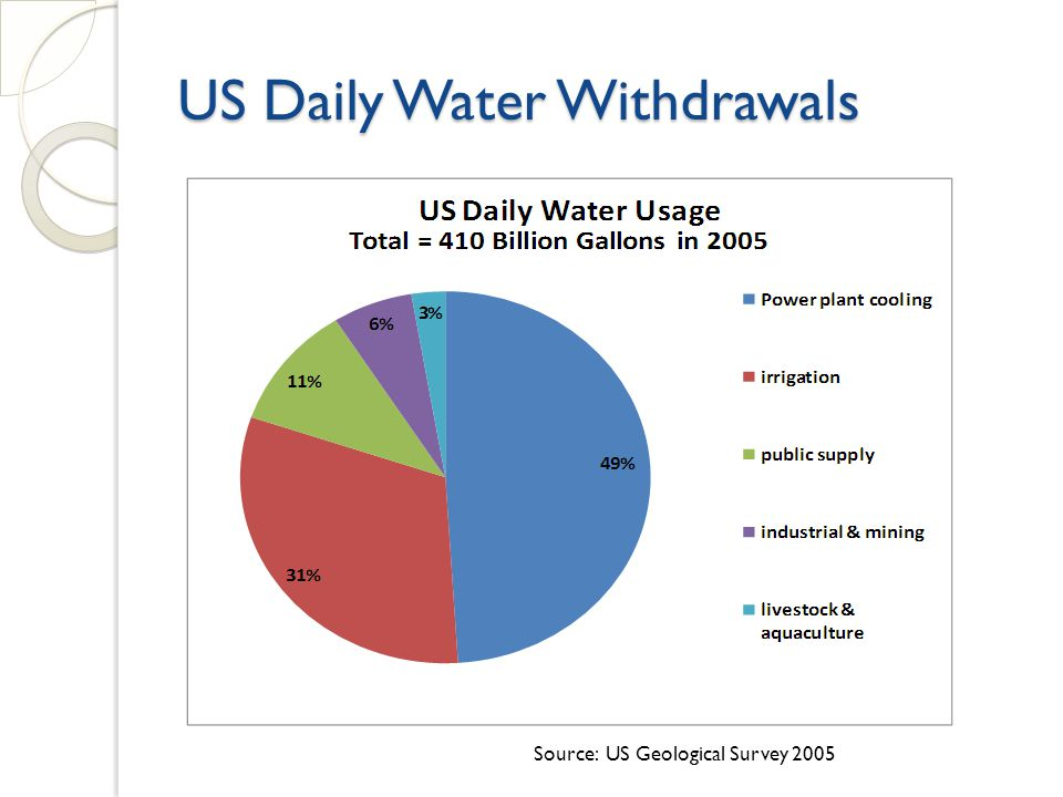 US Daily Water Withdrawals Source: US Geological Survey 2005