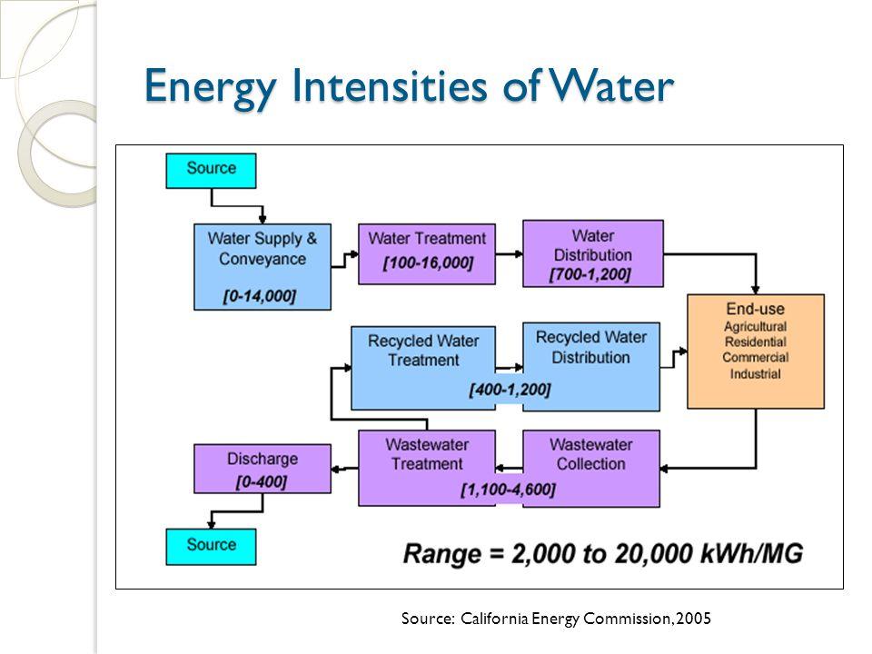 Energy Intensities of Water Energy Intensities of Water Source: California Energy Commission, 2005