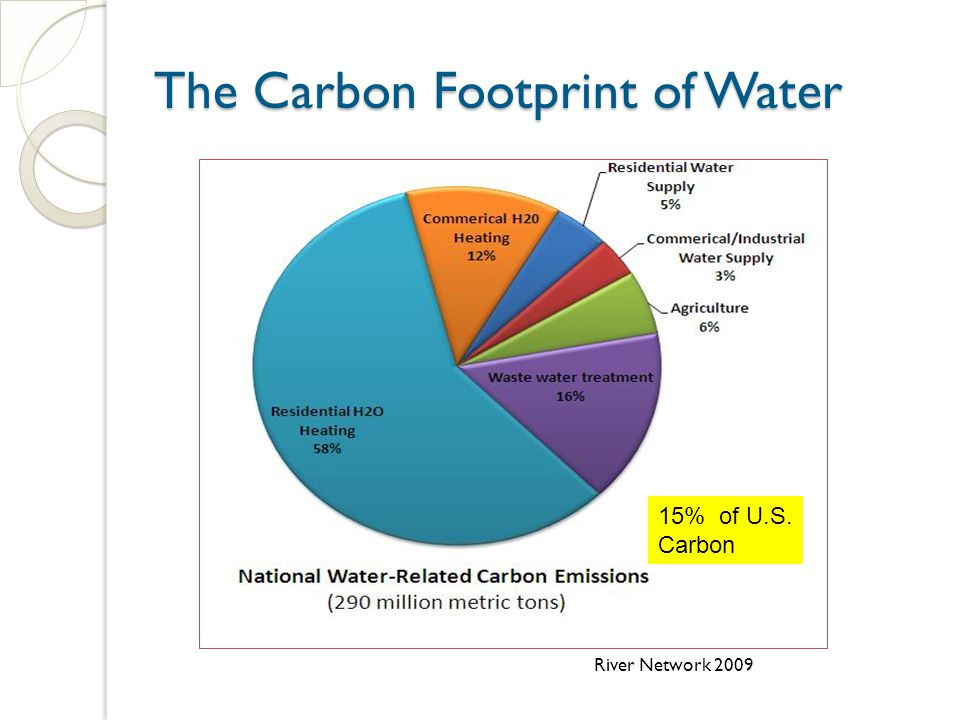 The Carbon Footprint of Water River Network 2009 15% of U.S. Carbon