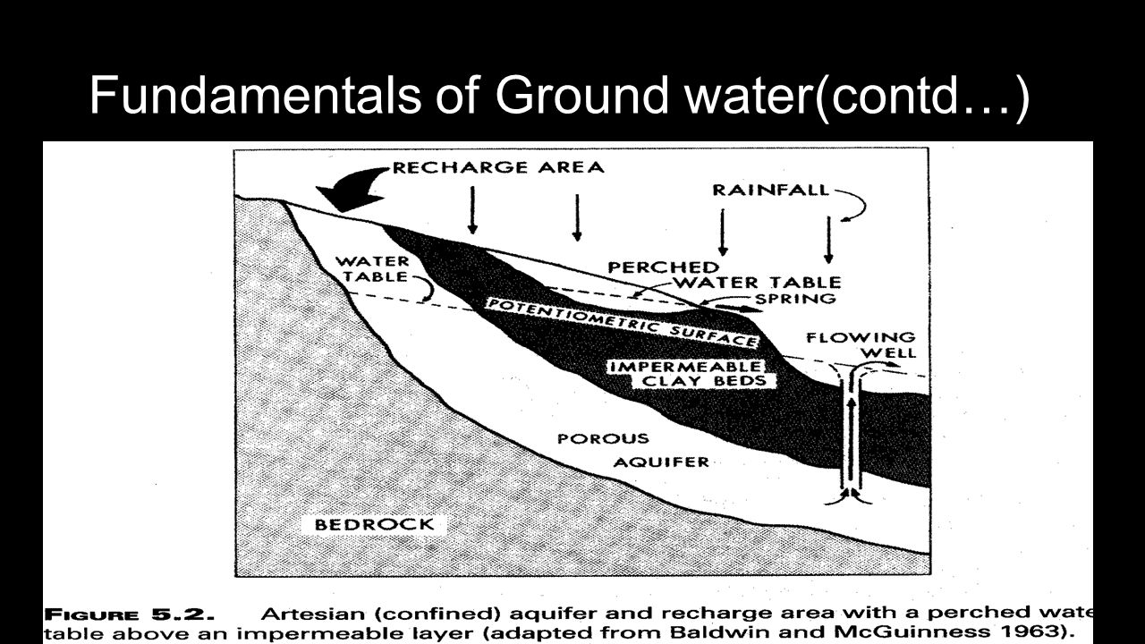 Fundamentals of Ground water(contd…)