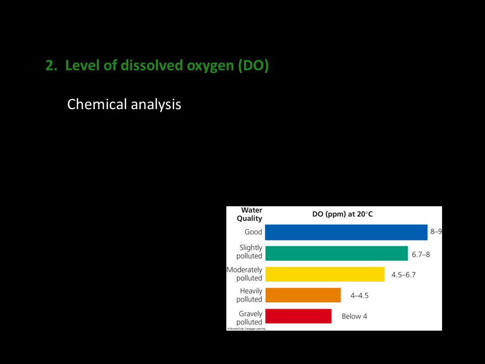 2. Level of dissolved oxygen (DO) Chemical analysis