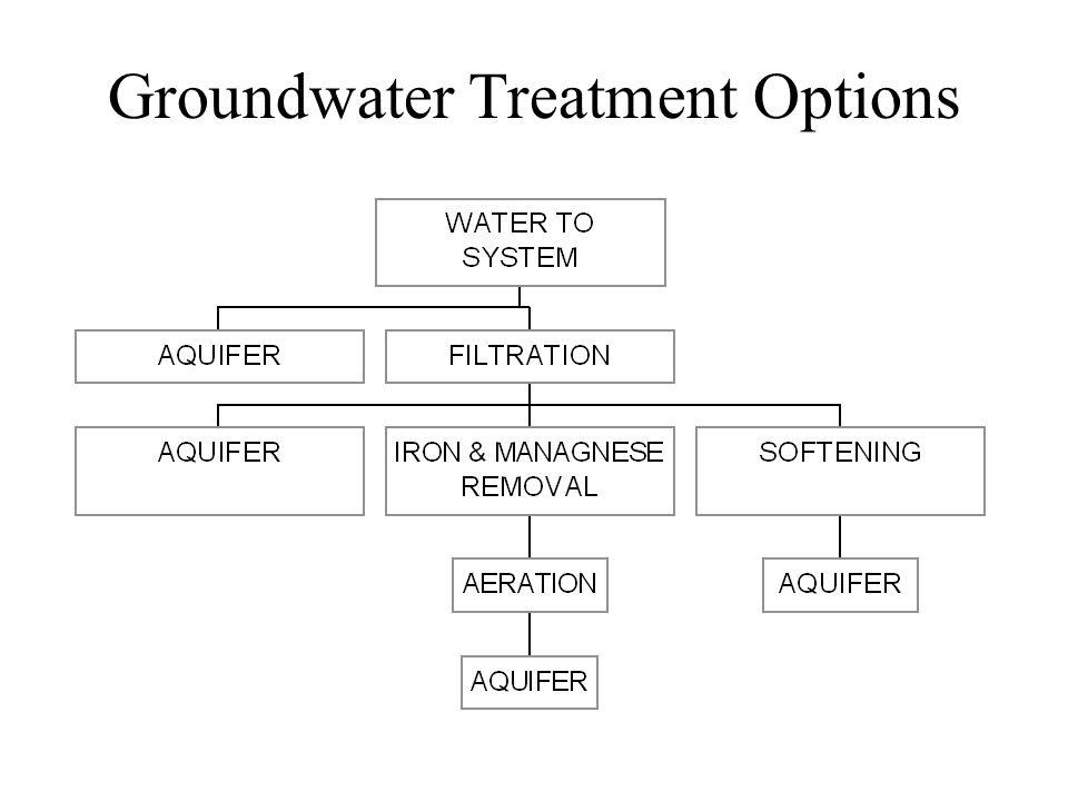 Typical Treatment Process Bar Grit InfluentScreenChamber Primary Clarifier AnaerobicActivated DigesterSludge Unit(s) DisinfectionSecondary Clarifier Effluent Sludge Return Sludge Disposal