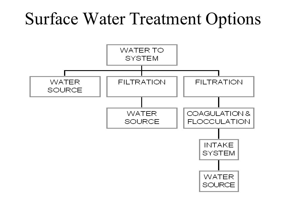 Industrial Wastewater Treatment - Differences Equalization - hydraulic residence time at least equal to activated sludge unit, may be several times longer Oil Separation –Dissolved Air Flotation, Dissolved Gas Flotation –Corrugated Plate Interceptors Sludges may be hazardous by regulation