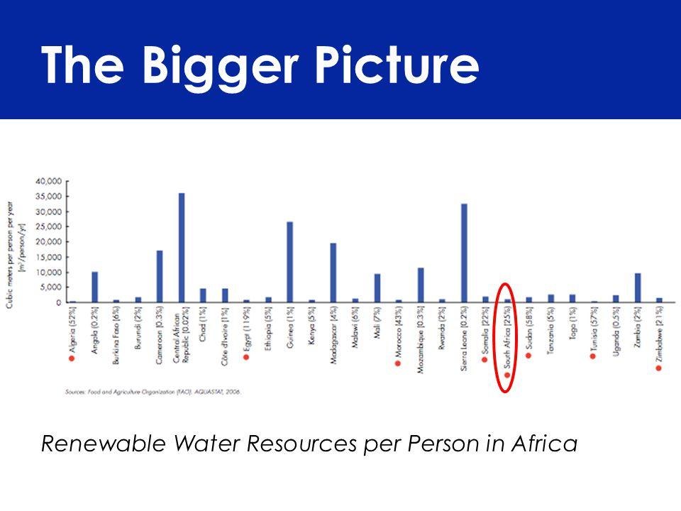Bottled water resources 1 litre = 26 litres