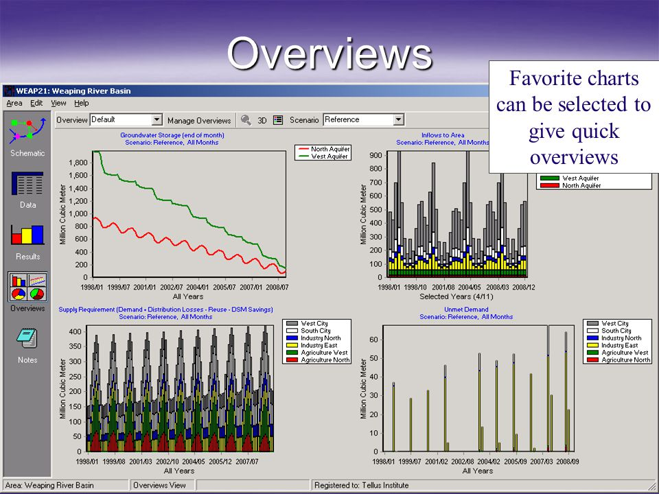 Overviews Favorite charts can be selected to give quick overviews