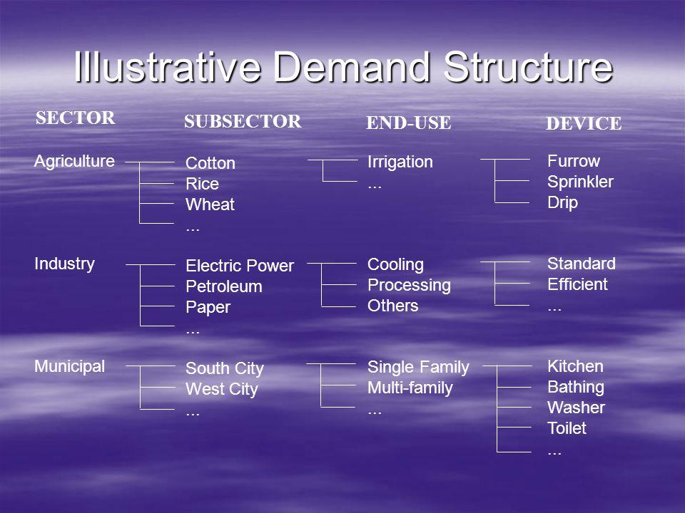 Illustrative Demand Structure Agriculture Industry Municipal Cotton Rice Wheat... Electric Power Petroleum Paper... South City West City... Irrigation