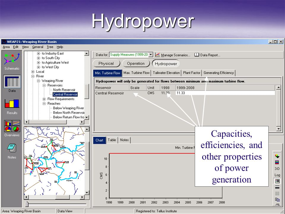 Hydropower Capacities, efficiencies, and other properties of power generation