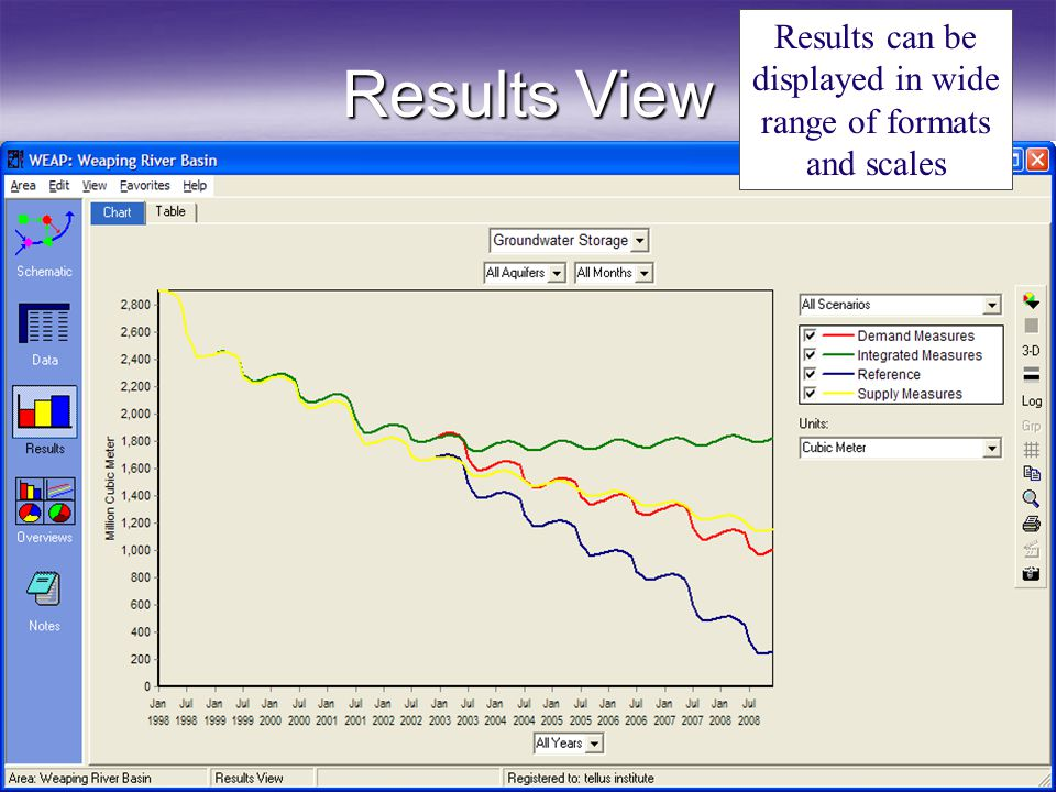 Results View Results can be displayed in wide range of formats and scales