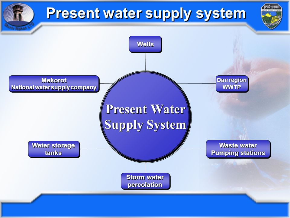 Present water supply system 1999 - Beginning of the Lakes Project – water reservoirs Winter 2002/03 – percolation to aquifer 3.25 million c 3 Storm water percolation Winter 2001/02 – percolation to aquifer 2.3 million c 3