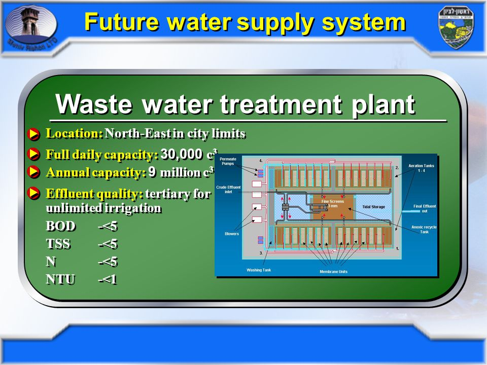 Future Water System Supply Future Water System Supply Mekorot National water supply company MetropolitanparkMetropolitanparkAdditionallakesAdditionallakes North-EastWWTPNorth-EastWWTP CompactWWTPCompactWWTP Brackish and sea water desalination plant water desalination plant Brackish and sea water desalination plant water desalination plantWellsWells Water storage tanks tanks Storm water percolation percolation Waste water Pumping stations Waste water Pumping stations Dan region WWTP WWTP Future water supply system