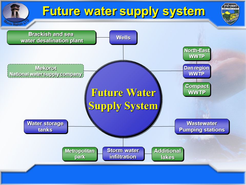 Piping system for water recycling Effluent will be used for irrigation of agriculture and green areas around the city Future water supply system Waste