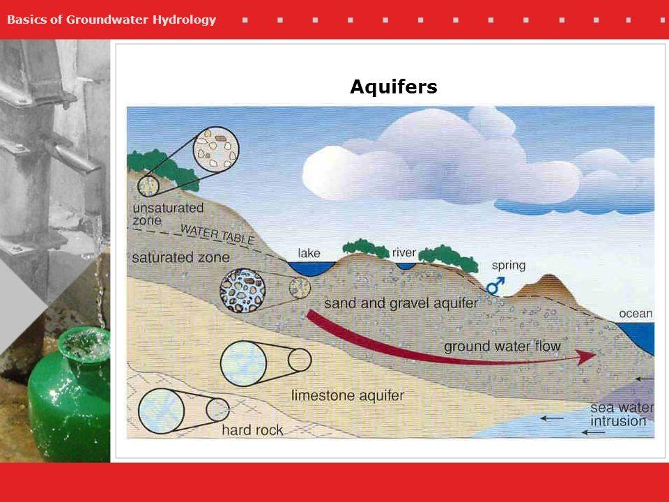 Basics of Groundwater Hydrology Aquifers
