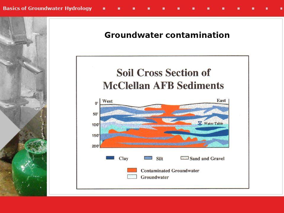 Basics of Groundwater Hydrology Groundwater contamination