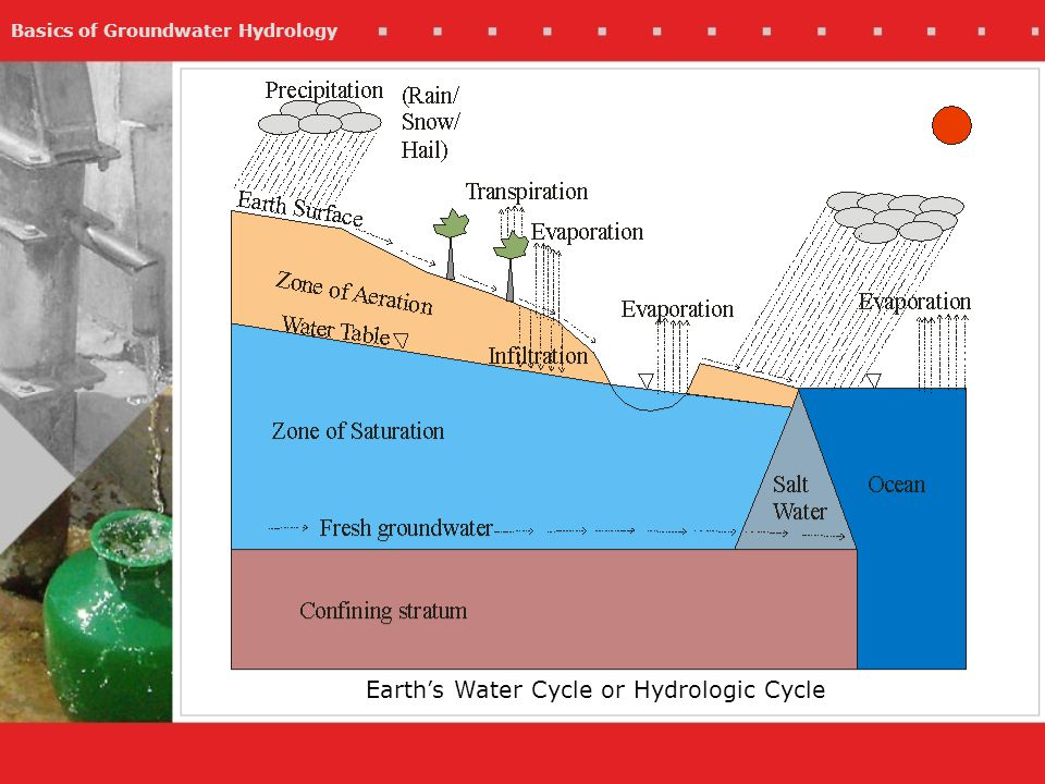 Basics of Groundwater Hydrology Earths Water Cycle or Hydrologic Cycle