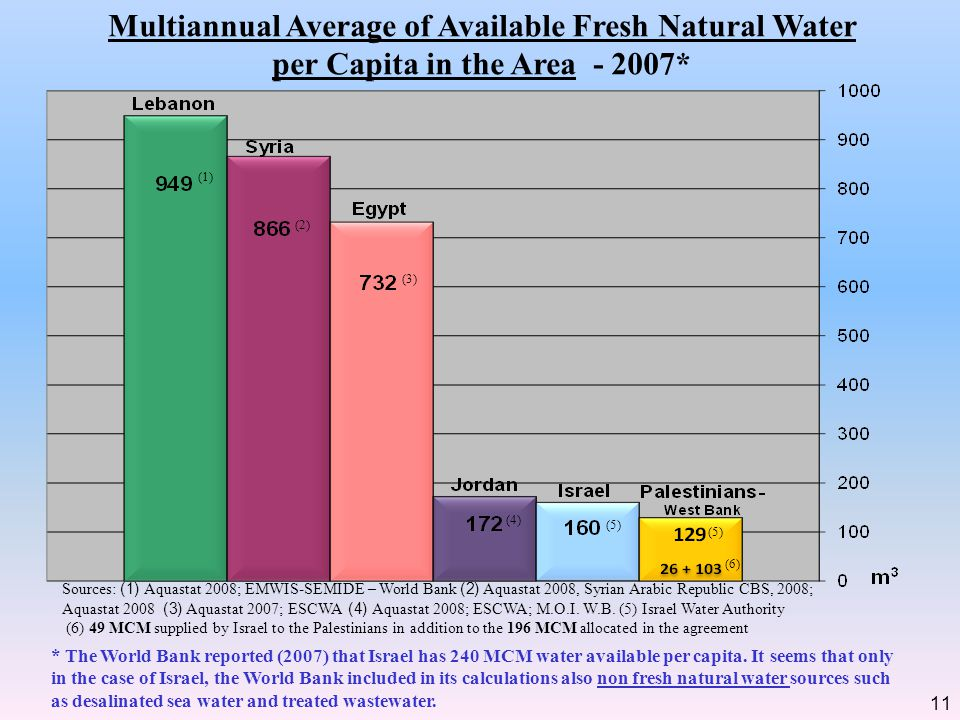 Multiannual Average of Available Fresh Natural Water per Capita in the Area - 2007* 11 Sources: (1) Aquastat 2008; EMWIS-SEMIDE – World Bank (2) Aquas