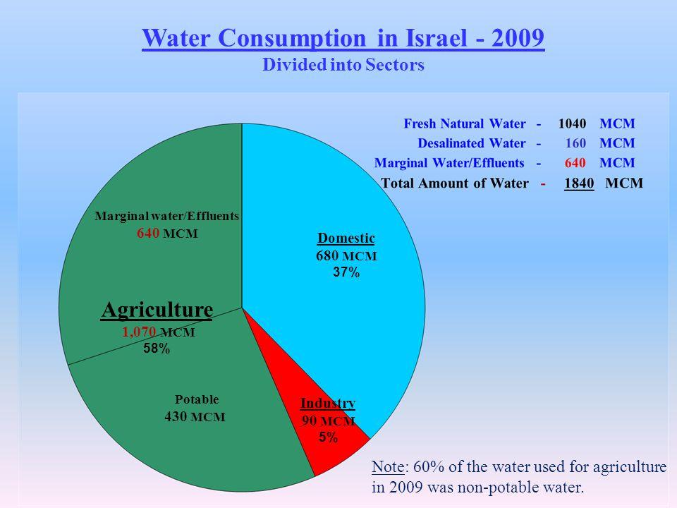 Agriculture 1,070 MCM 58% Industry 90 MCM 5% Domestic 680 MCM 37% Potable 430 MCM Marginal water/Effluents 640 MCM Water Consumption in Israel - 2009