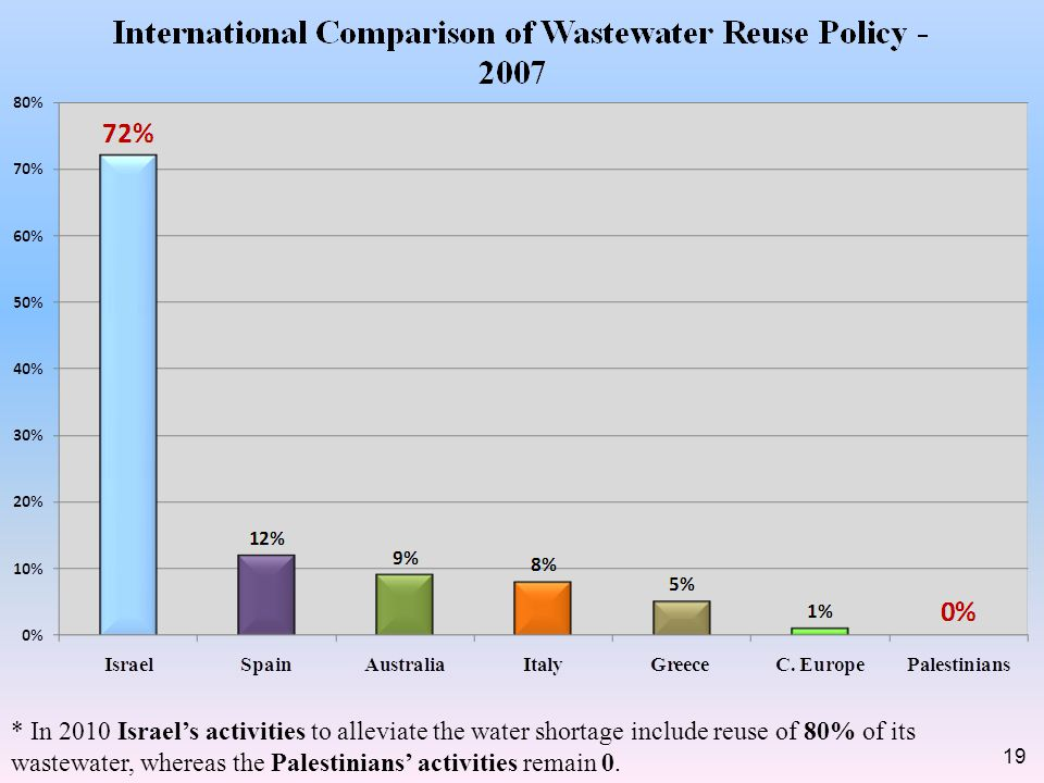 * In 2010 Israels activities to alleviate the water shortage include reuse of 80% of its wastewater, whereas the Palestinians activities remain 0.