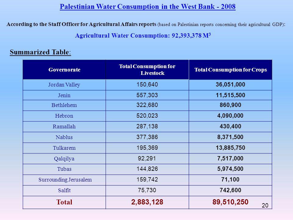 Total Consumption for Crops Total Consumption for Livestock Governorate 36,051,000150,640Jordan Valley 11,515,500557,303Jenin 860,900322,680Bethlehem