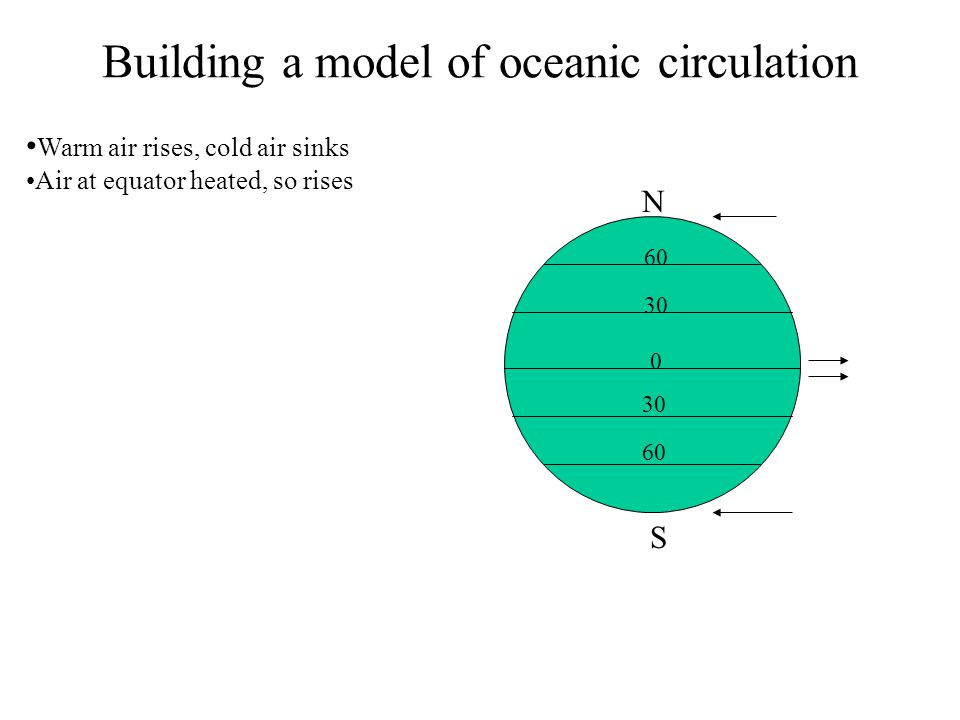Building a model of oceanic circulation Warm air rises, cold air sinks Air at equator heated, so rises 0 30 60 30 60 N S