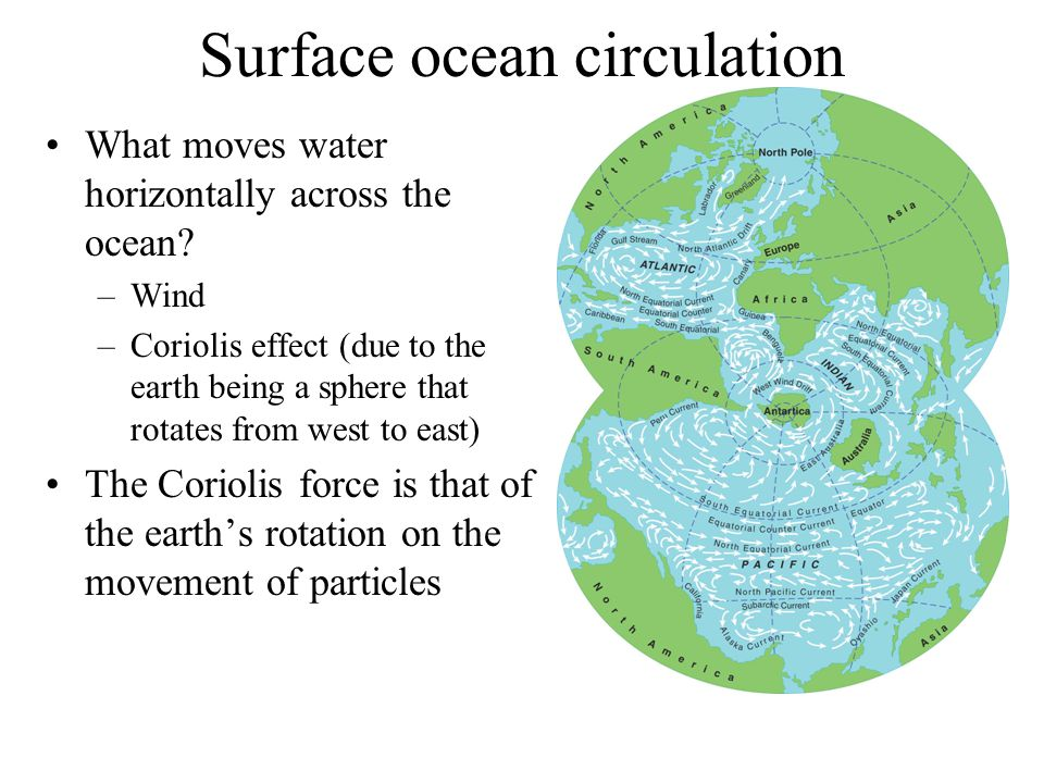 Surface ocean circulation What moves water horizontally across the ocean.