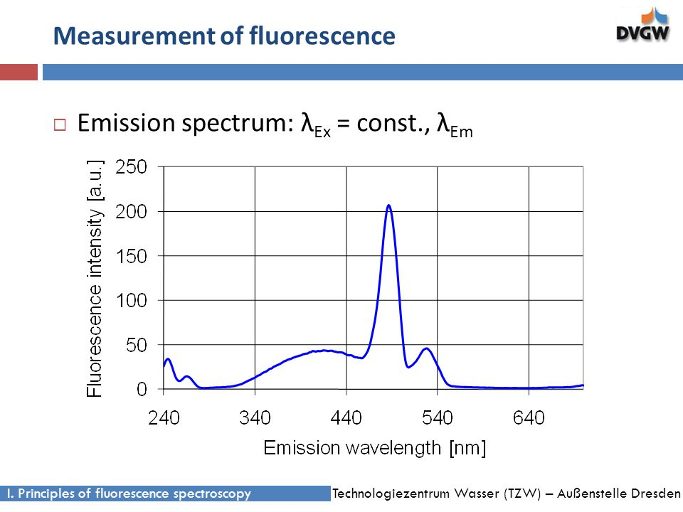 Technologiezentrum Wasser (TZW) – Außenstelle Dresden Measurement of fluorescence Emission spectrum: λ Ex = const., λ Em I.