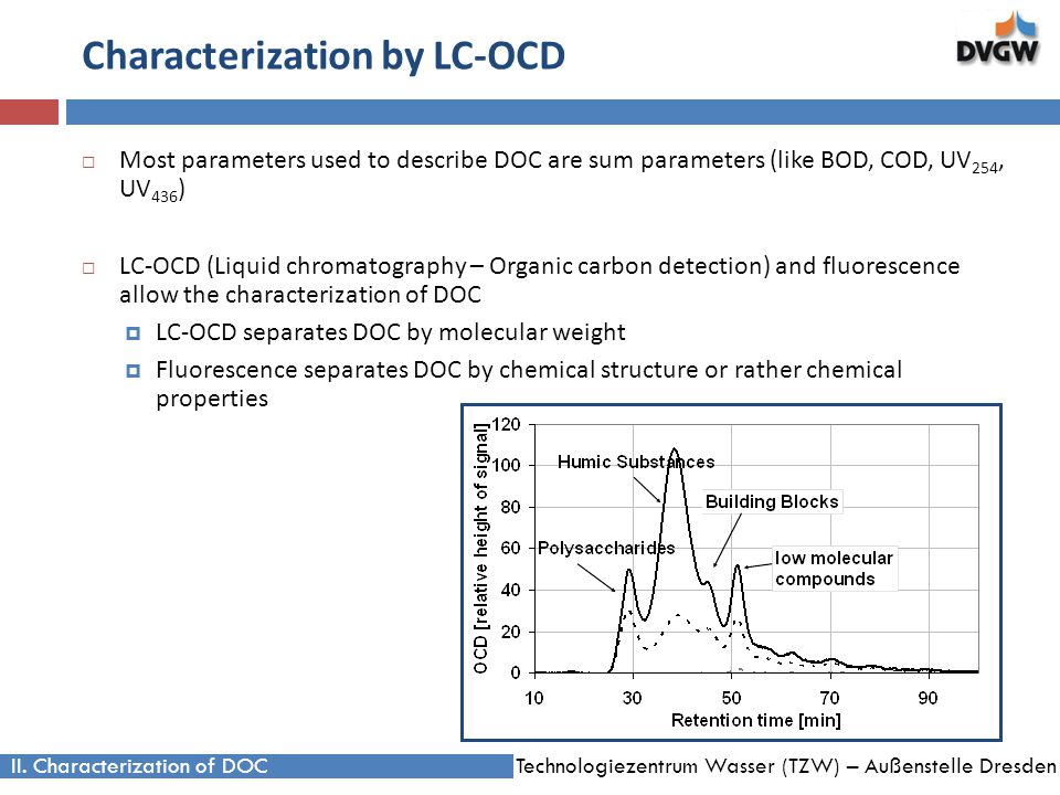 Technologiezentrum Wasser (TZW) – Außenstelle Dresden Characterization by LC-OCD Most parameters used to describe DOC are sum parameters (like BOD, COD, UV 254, UV 436 ) LC-OCD (Liquid chromatography – Organic carbon detection) and fluorescence allow the characterization of DOC LC-OCD separates DOC by molecular weight Fluorescence separates DOC by chemical structure or rather chemical properties II.