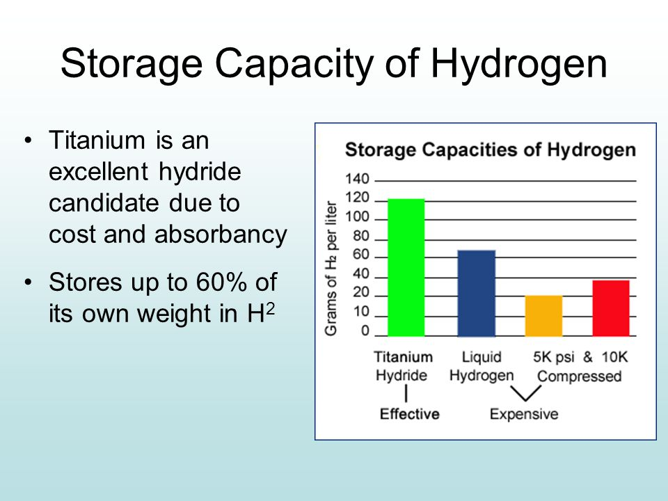 Storage Capacity of Hydrogen Titanium is an excellent hydride candidate due to cost and absorbancy Stores up to 60% of its own weight in H 2