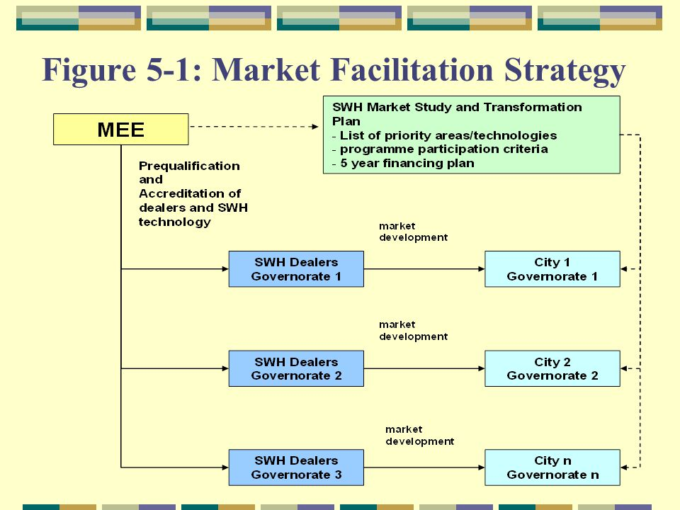 Figure 5 1: Market Facilitation Strategy