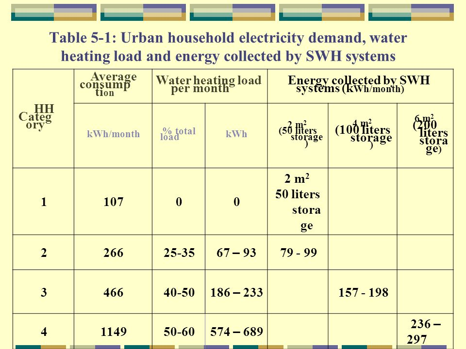 In order for the government to achieve the proposed targets, it needs to address the main barriers to solar water heaters in Yemen.
