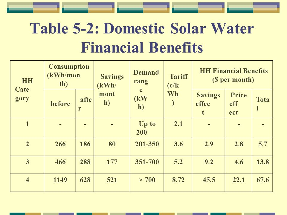 Table 5 2: Domestic Solar Water Financial Benefits HH Financial Benefits ($ per month) Tariff (c/k Wh ) Demand rang e (kW h) Savings (kWh/ mont h) Consumption (kWh/mon th) HH Cate gory Tota l Price eff ect Savings effec t afte r before ---2.1Up to 200 ---1 5.72.82.93.6201-350801862662 13.84.69.25.2351-7001772884663 67.622.145.58.72> 70052162811494