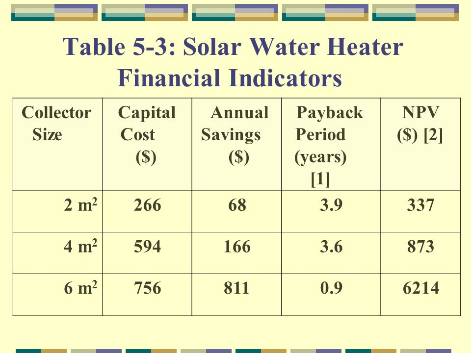 Table 5 3: Solar Water Heater Financial Indicators NPV ($) [2] Payback Period (years) [1] Annual Savings ($) Capital Cost ($) Collector Size 3373.9682662 m 2 8733.61665944 m 2 62140.98117566 m 2