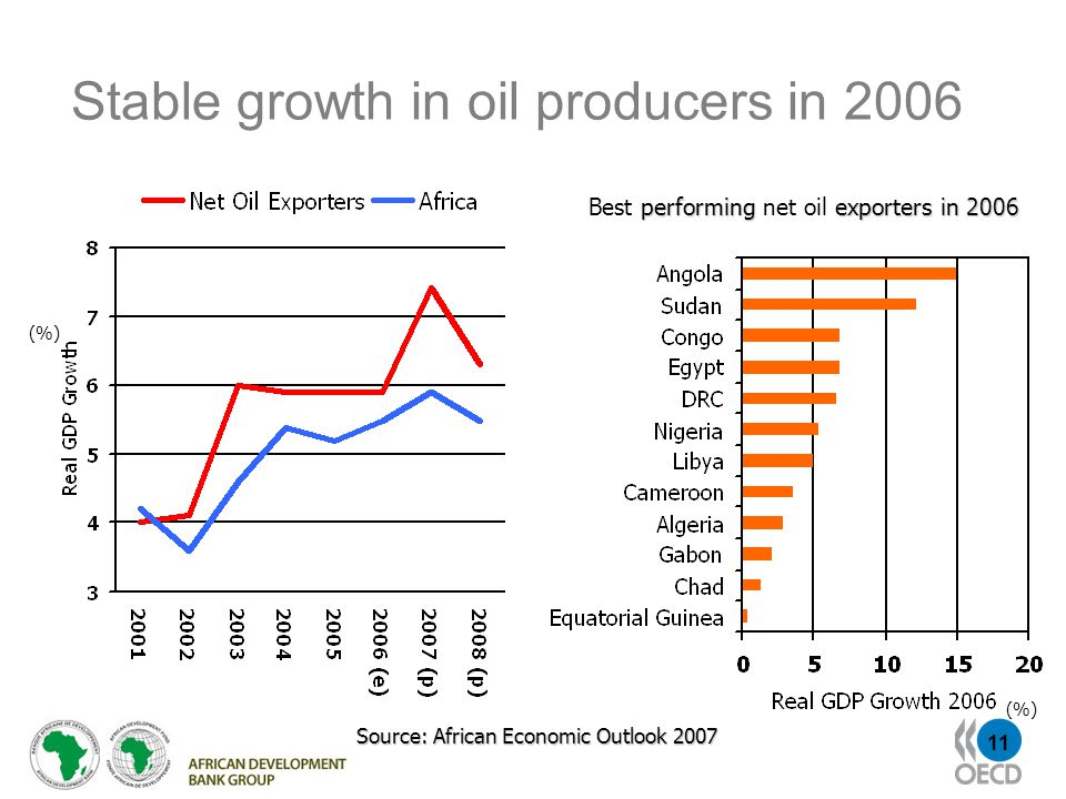 11 Stable growth in oil producers in 2006 Source: African Economic Outlook 2007 performingexporters in 2006 Best performing net oil exporters in 2006 (%)