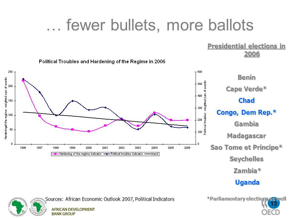 13 … fewer bullets, more ballots Sources: African Economic Outlook 2007, Political Indicators Presidential elections in 2006 Benin Cape Verde* Chad Congo, Dem Rep.* GambiaMadagascar Sao Tome et Principe* Seychelles Zambia* Zambia* Uganda Uganda *Parliamentary elections as well