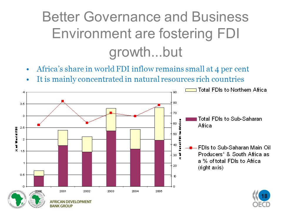18 Better Governance and Business Environment are fostering FDI growth … but Africas share in world FDI inflow remains small at 4 per cent It is mainly concentrated in natural resources rich countries