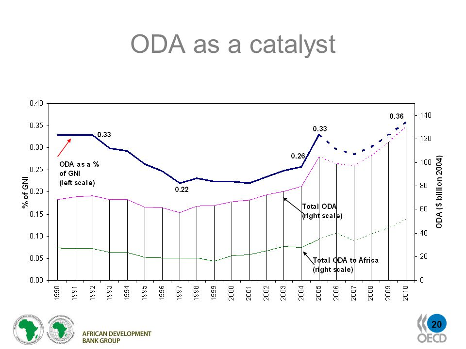 20 ODA as a catalyst