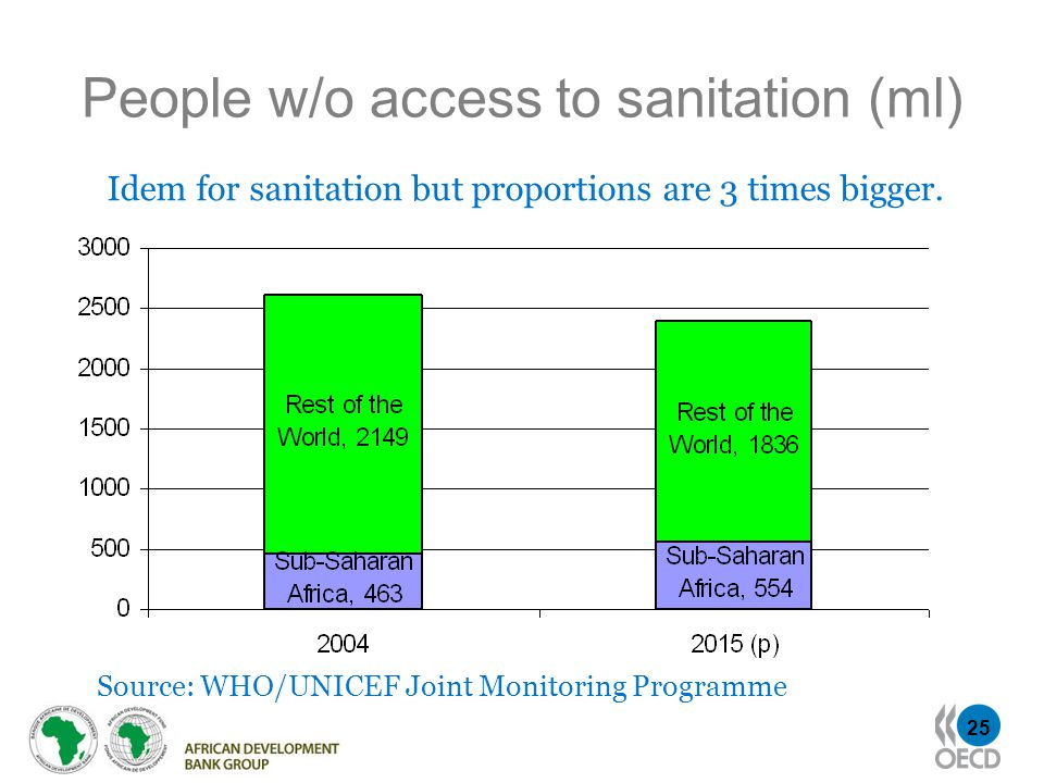 25 People w/o access to sanitation (ml) Idem for sanitation but proportions are 3 times bigger.