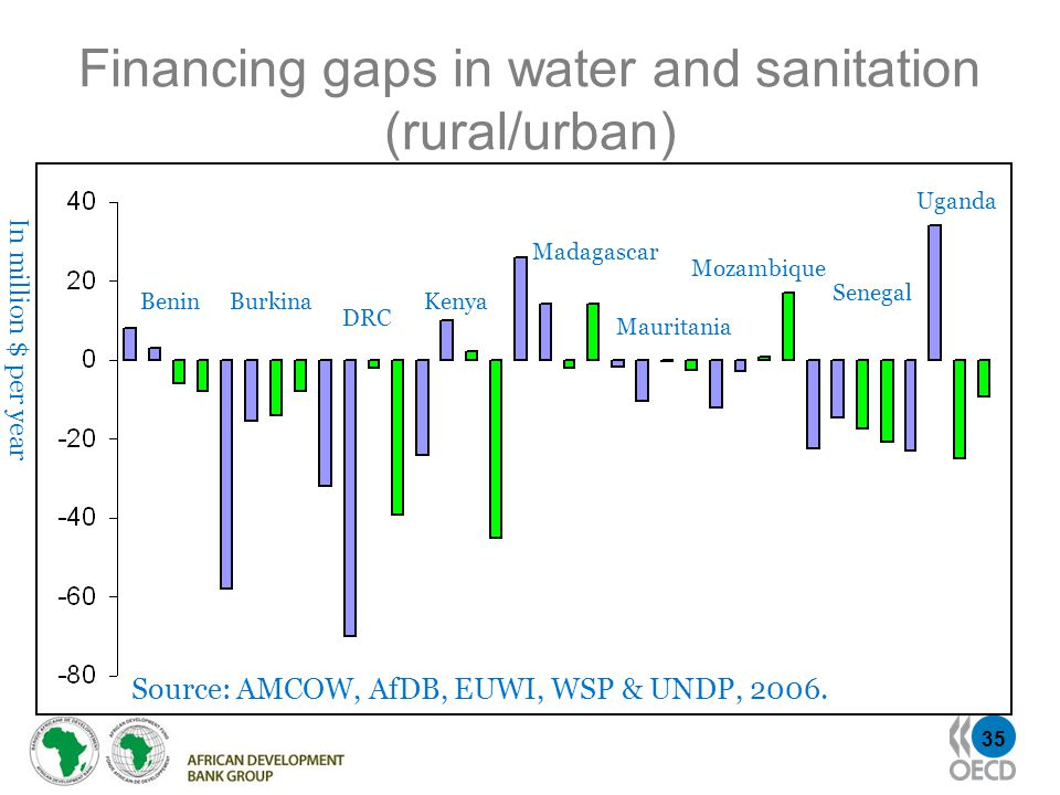 35 Financing gaps in water and sanitation (rural/urban) BeninBurkina DRC Kenya Madagascar Mauritania Mozambique Senegal Uganda In million $ per year Source: AMCOW, AfDB, EUWI, WSP & UNDP, 2006.