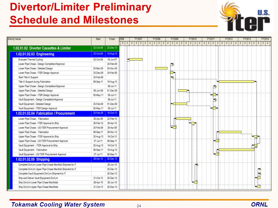 Tokamak Cooling Water SystemORNL 24 Divertor/Limiter Preliminary Schedule and Milestones