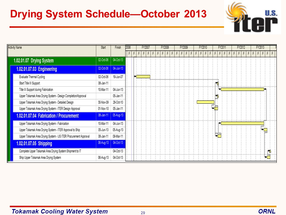 Tokamak Cooling Water SystemORNL 29 Drying System ScheduleOctober 2013