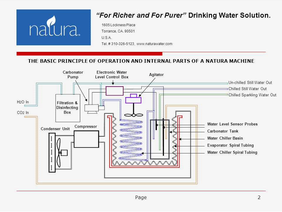 Page2 For Richer and For Purer Drinking Water Solution.