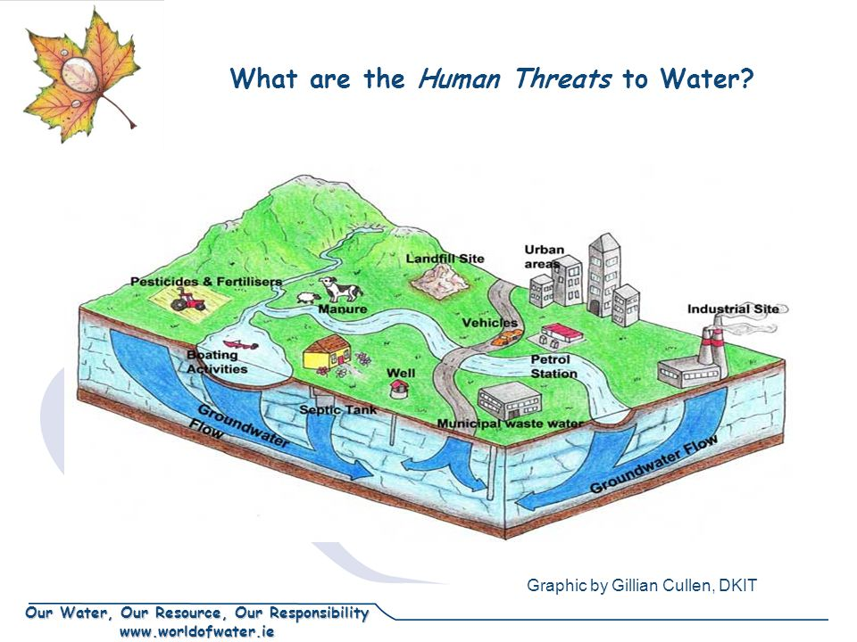 Our Water, Our Resource, Our Responsibility www.worldofwater.ie What are the Human Threats to Water.