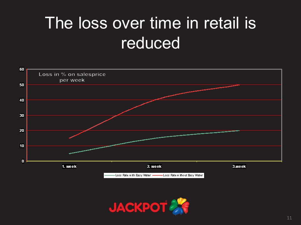 11 The loss over time in retail is reduced
