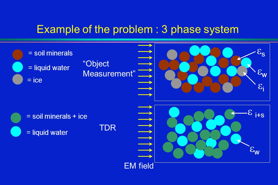 Example of the problem : 3 phase system = soil minerals = liquid water = ice = liquid water = soil minerals + ice EM field TDR Object Measurement w w i s i+s