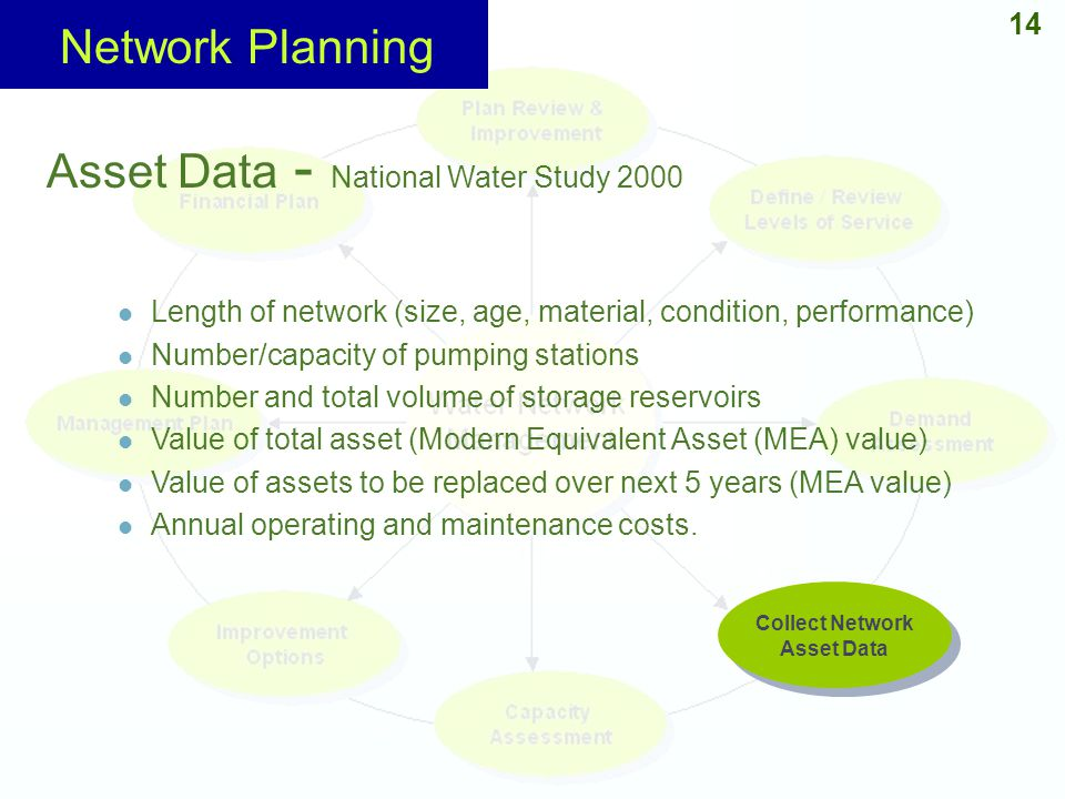 14 Collect Network Asset Data Collect Network Asset Data Asset Data - National Water Study 2000 Length of network (size, age, material, condition, per