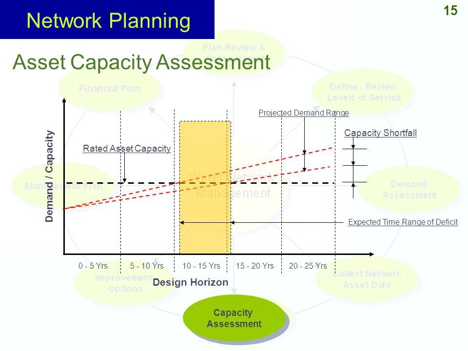 15 Capacity Assessment Capacity Assessment Asset Capacity Assessment Design Horizon Demand / Capacity 15 - 20 Yrs20 - 25 Yrs0 - 5 Yrs5 - 10 Yrs10 - 15