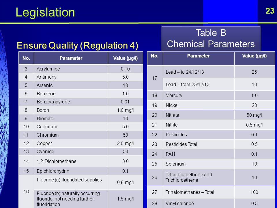 23 Ensure Quality (Regulation 4) No.ParameterValue (μg/l) 3Acrylamide0.10 4Antimony5.0 5Arsenic10 6Benzene1.0 7Benzo(a)pyrene0.01 8Boron1.0 mg/l 9Brom